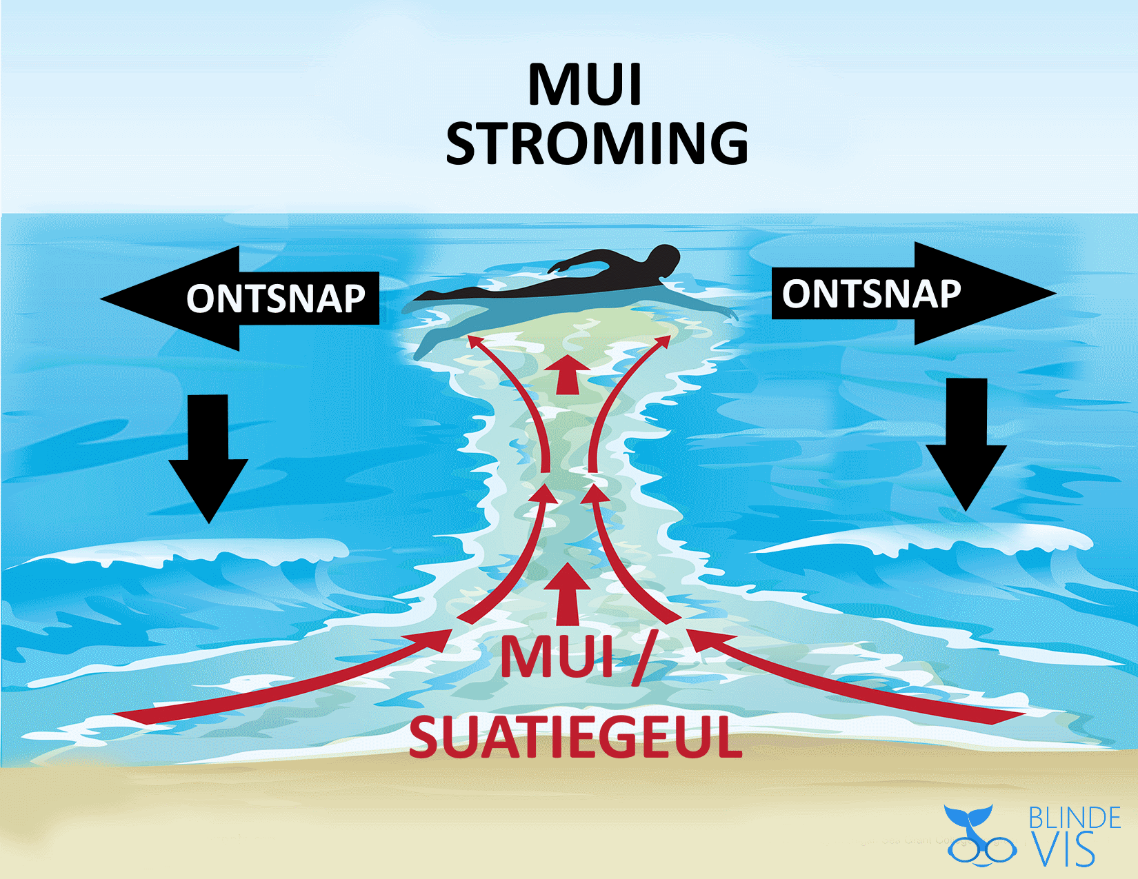 Muistroming in de zee